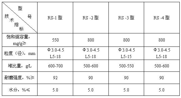脱硫活性炭参数