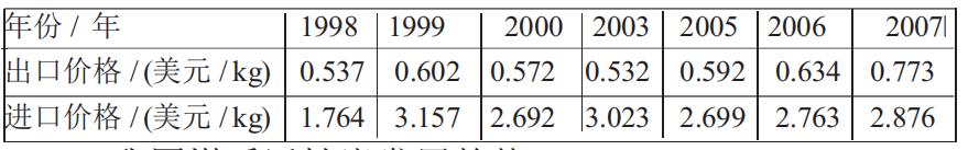 活性炭进出口价格